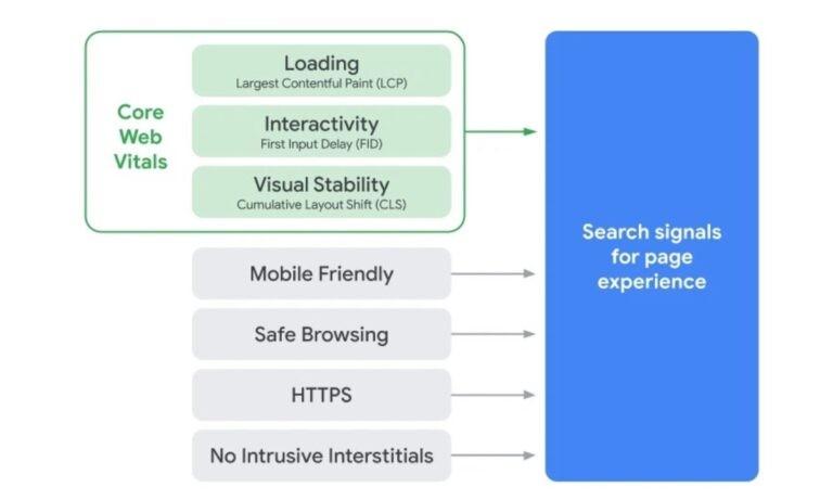 Web Vital. Ένας νέος παράγοντας κατάταξης της Google